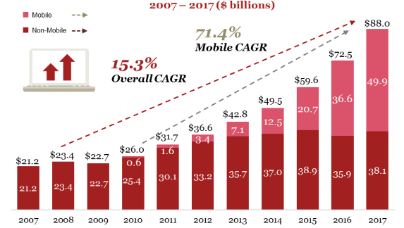 Online ad spend in the U.S. for 2007 - 2017