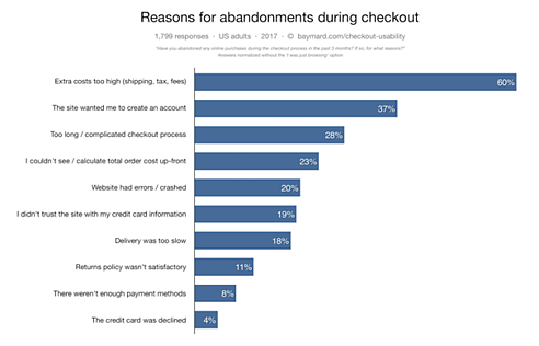 Top Reasons for Shopping Cart Abandonment