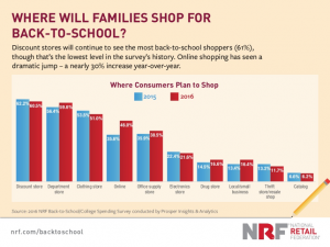 Graph of where consumers plan to shop