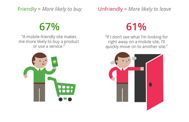 optimize mobile to reduce abandonment