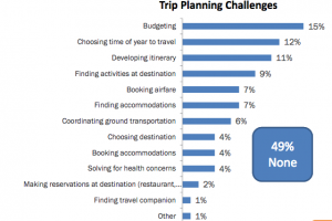 The Top Reasons Why Baby Boomers Avoid Traveling