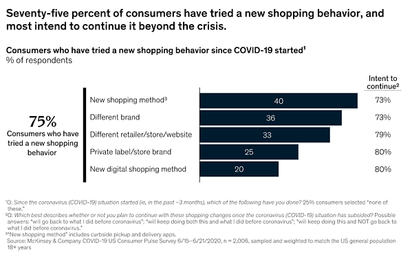 Chart displaying breakdown of changes in consumer shopping behavior
