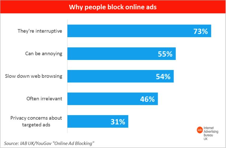 Online Ad Blocking