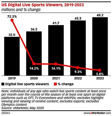 digital live sports viewers 2019- 2023