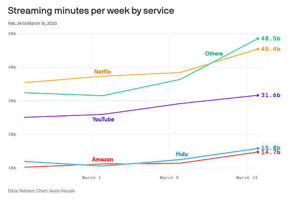 Graph of Service Streaming Minutes