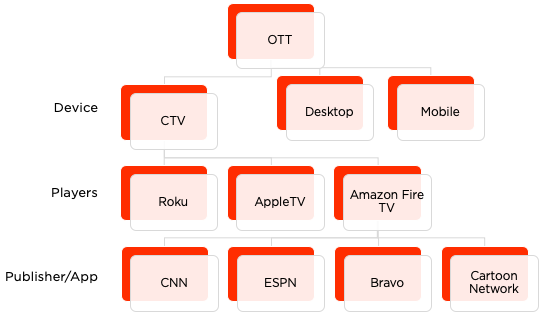 Visual Example OTT Ecosystem
