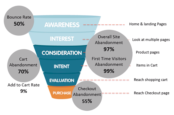 Abandonment rates at each stage of customer journey