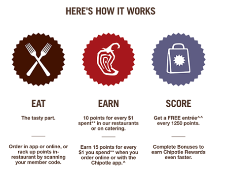 chipotle's point system